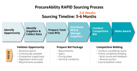 PROCUREMENT TRANSFORMATION ON THE FAST TRACK: DOING MORE WITH LESS: PART II