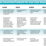 GLOBAL SOURCING FOR ELECTRIC AND GAS UTILITIES