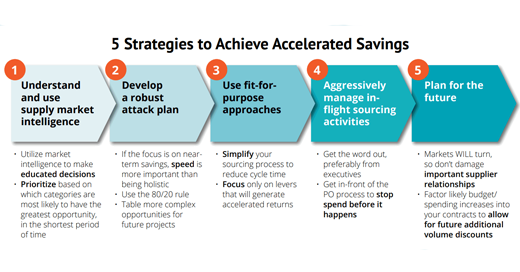 FIVE STRATEGIES TO ACHIEVE TANGIBLE SAVINGS WITH STRATEGIC SOURCING: PART III