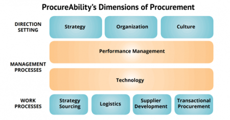 5 STEPS TO CREATING A SUCCESSFUL PROCUREMENT STRATEGY