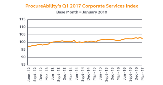 Insights from ProcureAbility's Q1 2017 Corporate Services Index