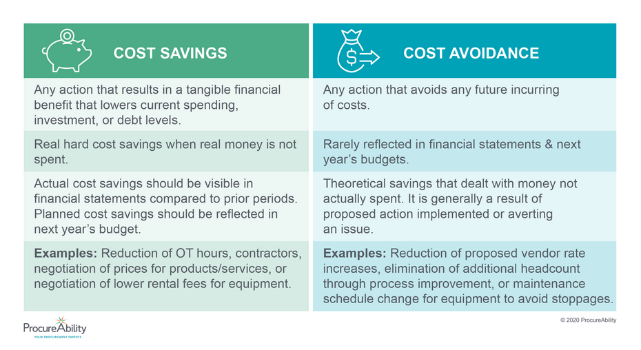 Comparing Cost Savings and Cost Avoidance | ProcureAbility